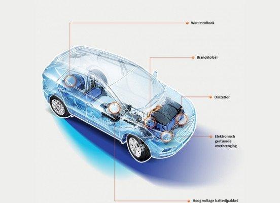 Waterstof auto