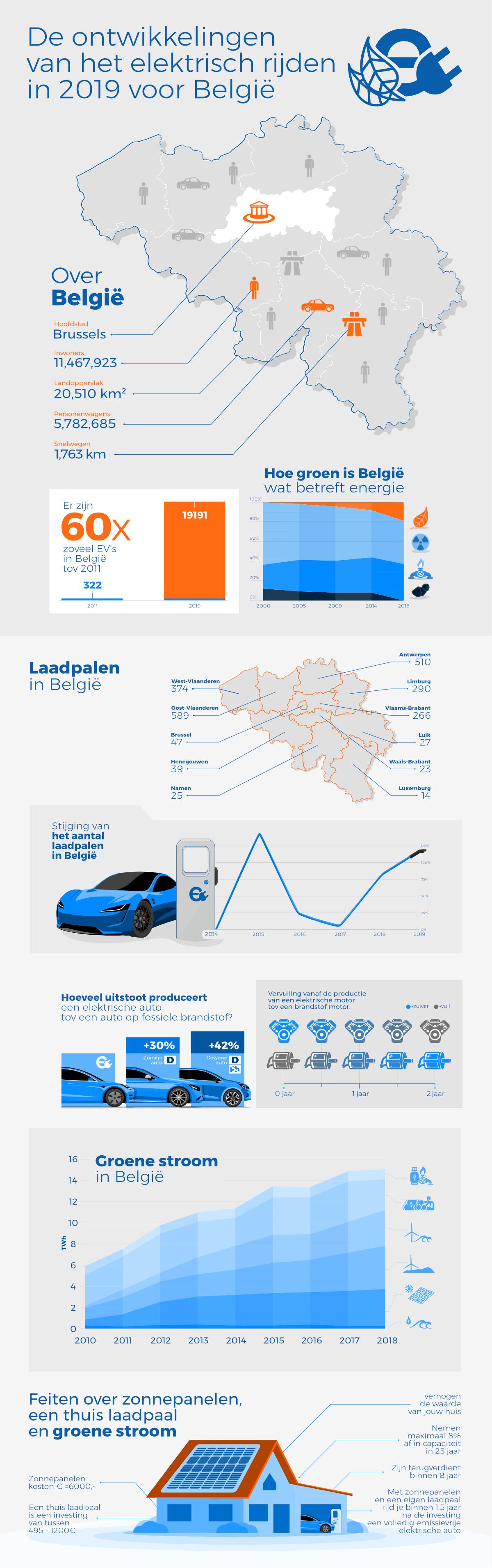 Infographic elektrisch rijden België