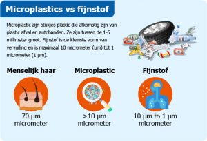 Microplastic versus fijnstof