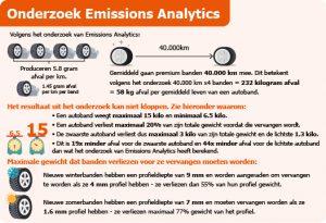Onderzoek Emissions Analytics