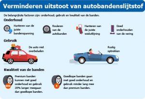 Uitstoot slijtstof van autobanden verminderen