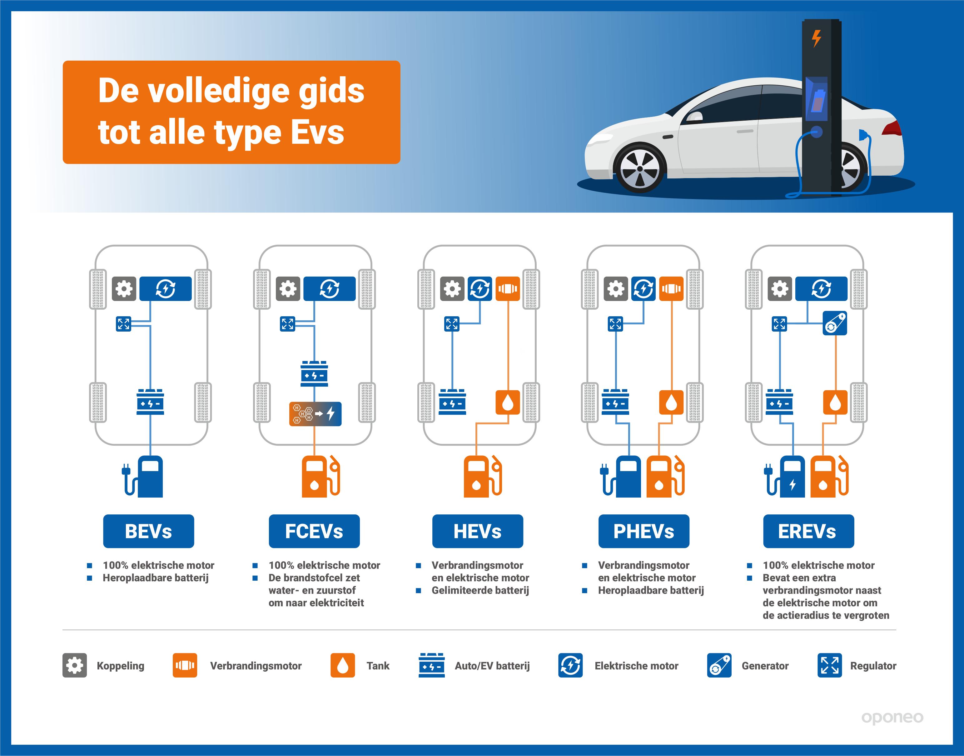 De volledige gids tot alle type EVs | De elektrische auto in Europa; hoe gaat het nou eigenlijk?