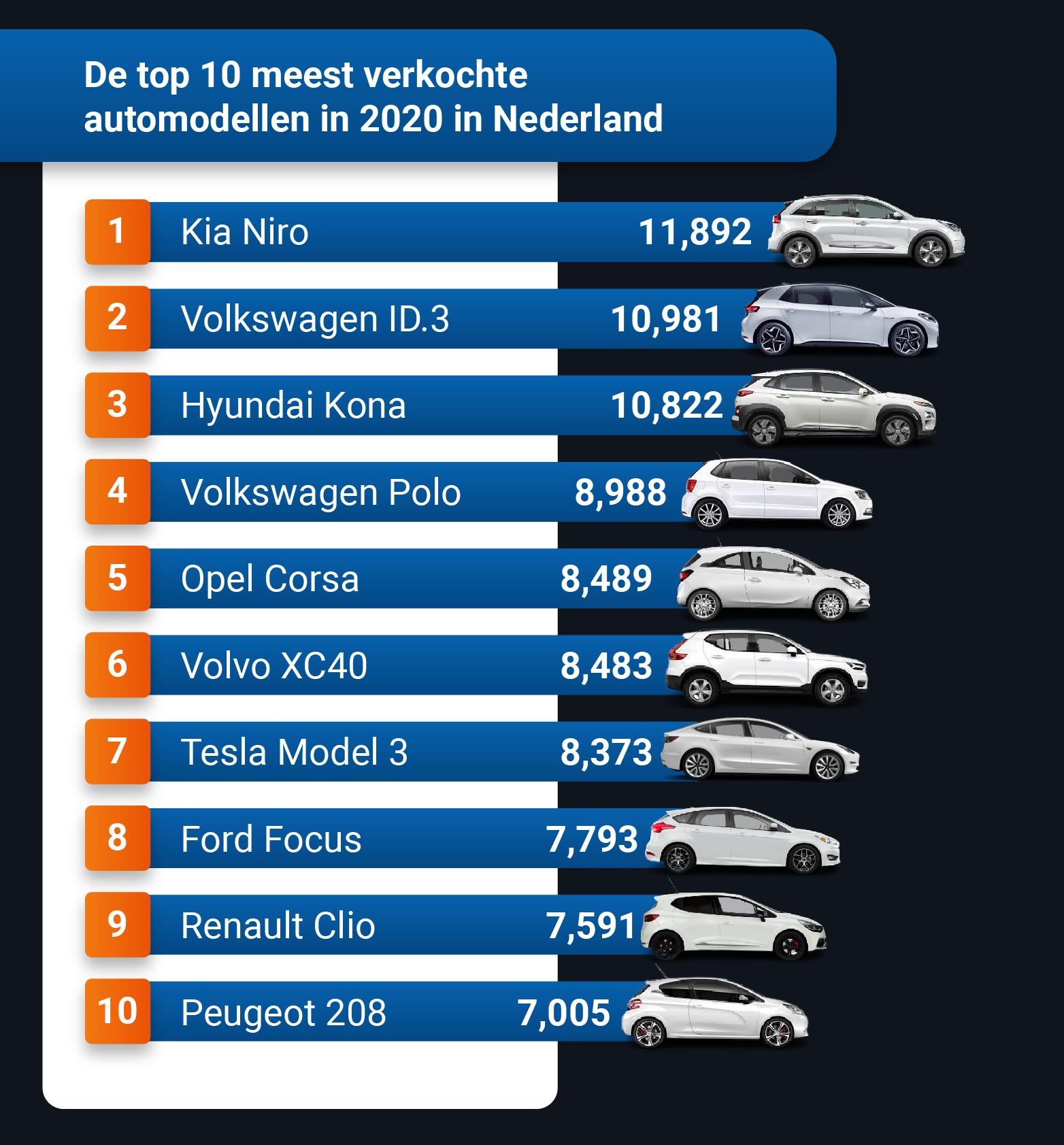 Top 10 meest verkochte automodellen in 2020 in Nederland
