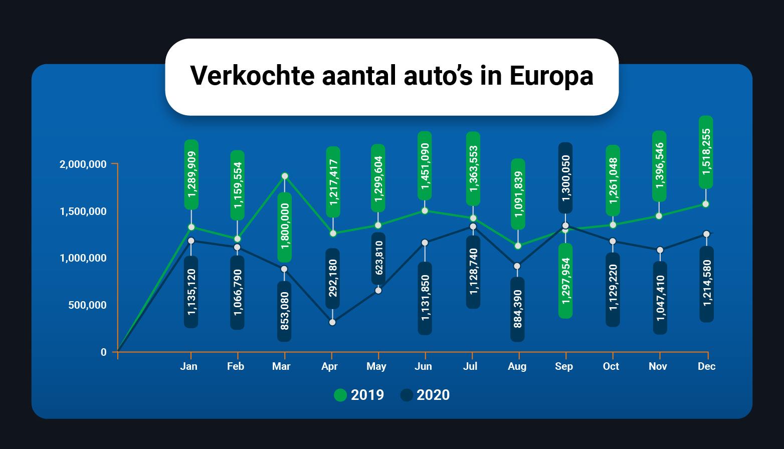 Vergelijking van het aantal verkochte auto's in Europa in 2019 en 2020