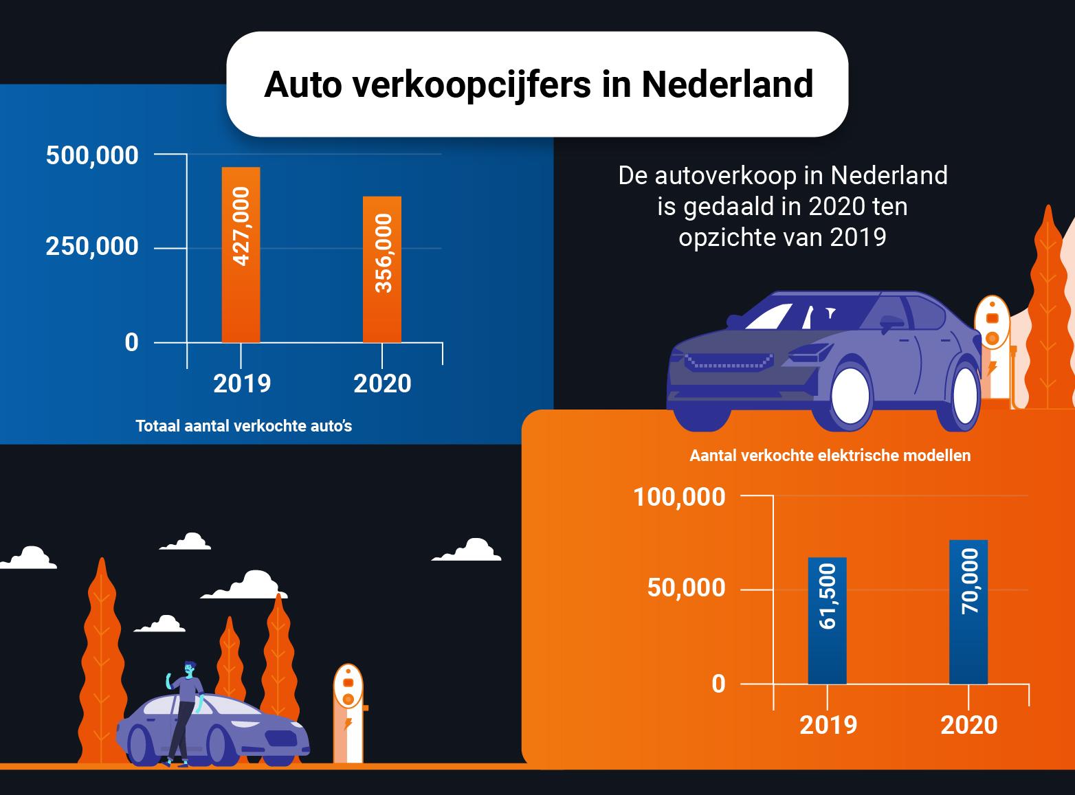 Vergelijking van het aantal verkochte auto's in Nederland in 2019 en 2020